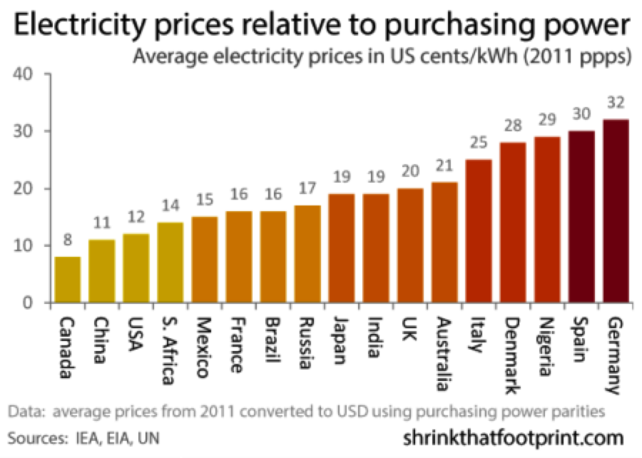 The Average Cost of Electricity, Country by Country