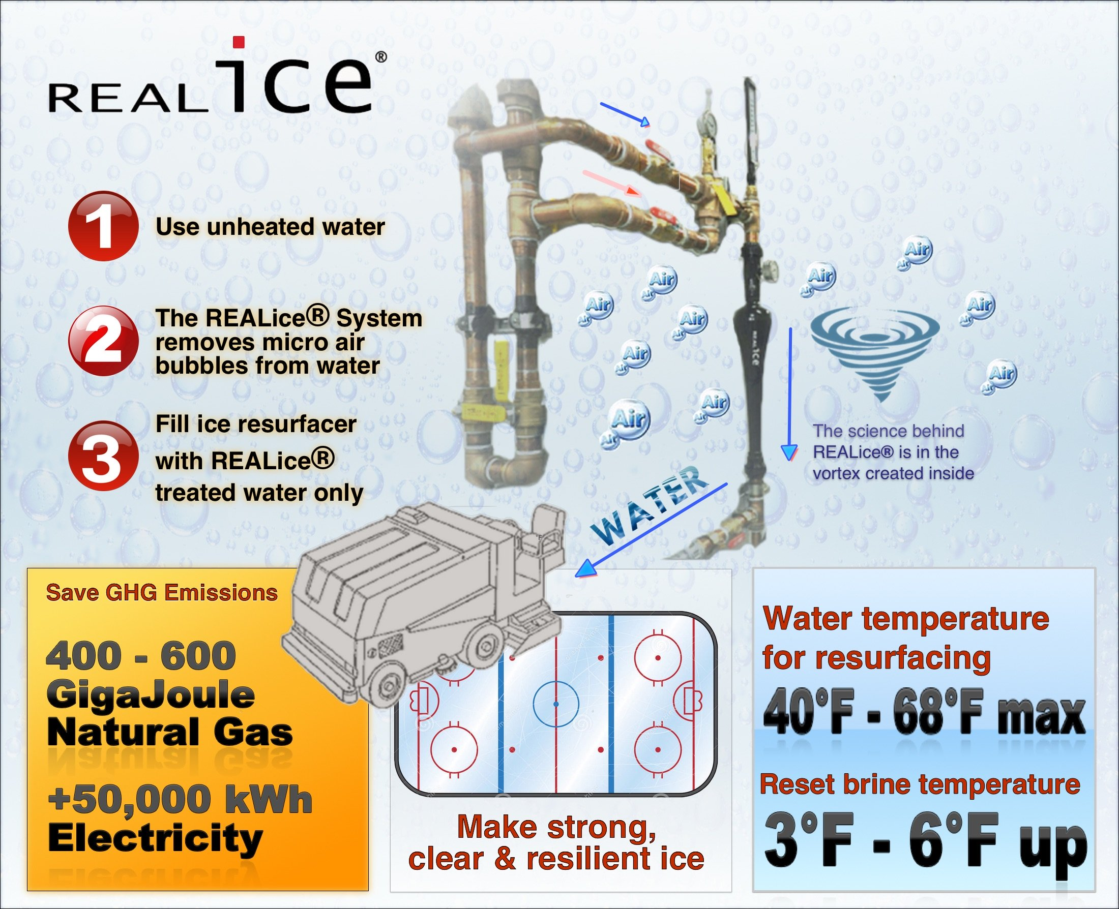 REALice-at-a-glance