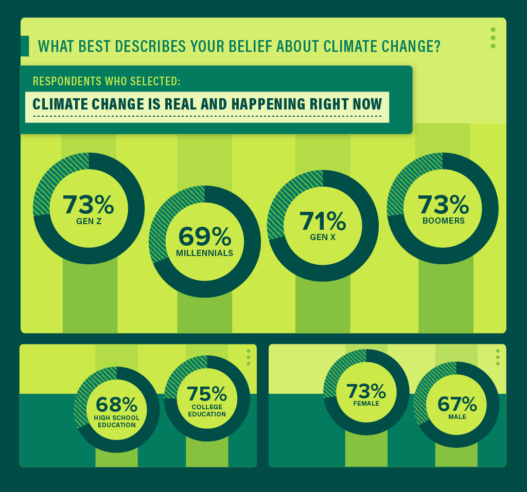 Is climate change real? millennials vs baby boomers vs gen x vs gen z; high school vs college; men vs women