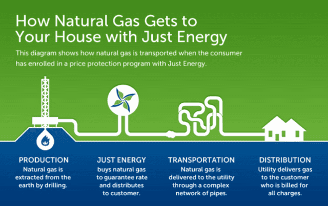 How is natural gas created?