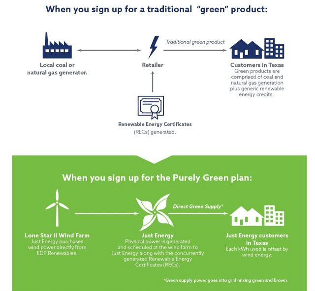 How Purely Green Works
