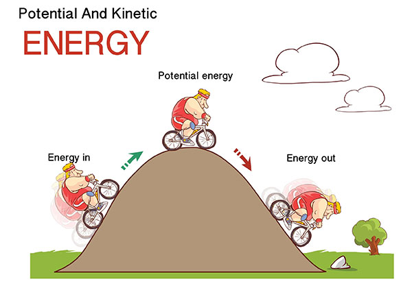 Energy Types | Potential and Kinetic illustration