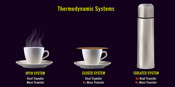 Kinetic Energy Convervation | Thermodynamic Systems Illustration