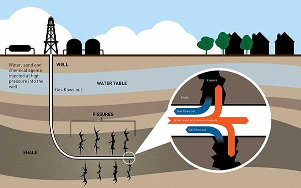 Hydraulic Fracturing Process | Fracking Method Illustration